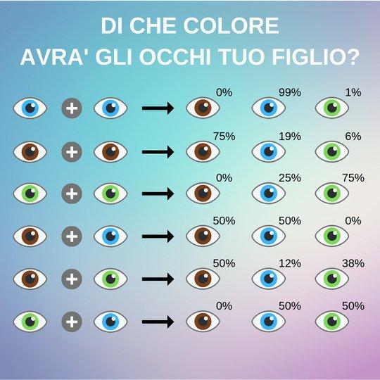 Probabilita genetica colore capelli