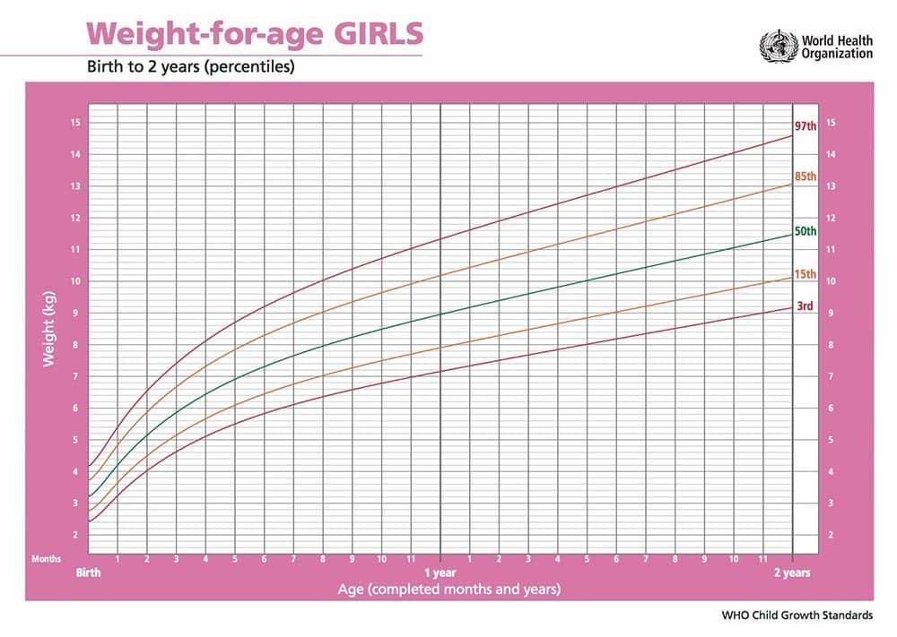 grafico percentili di peso del neonato femmina